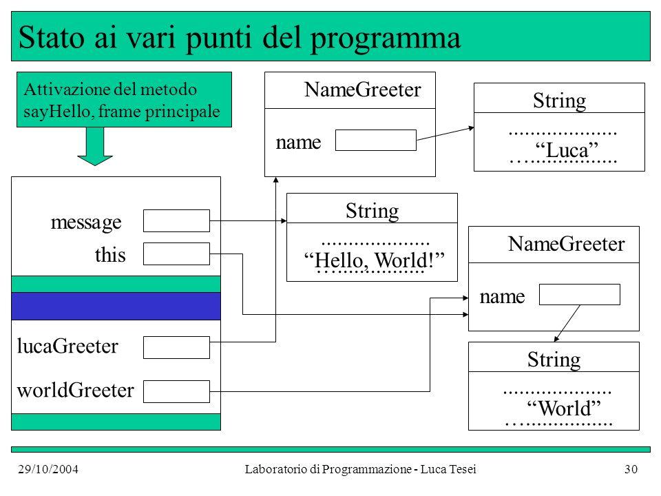 29/10/2004Laboratorio di Programmazione - Luca Tesei30 Stato ai vari punti del programma worldGreeter NameGreeter name String....................