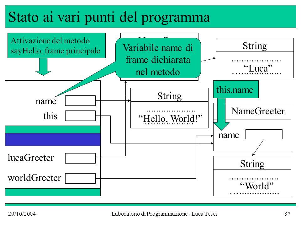 29/10/2004Laboratorio di Programmazione - Luca Tesei37 Stato ai vari punti del programma worldGreeter NameGreeter name String....................
