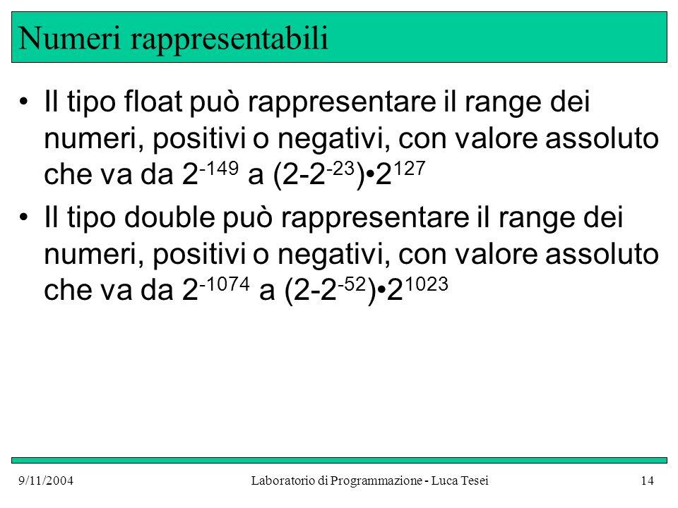 9/11/2004Laboratorio di Programmazione - Luca Tesei14 Numeri rappresentabili Il tipo float può rappresentare il range dei numeri, positivi o negativi, con valore assoluto che va da 2 -149 a (2-2 -23 )2 127 Il tipo double può rappresentare il range dei numeri, positivi o negativi, con valore assoluto che va da 2 -1074 a (2-2 -52 )2 1023
