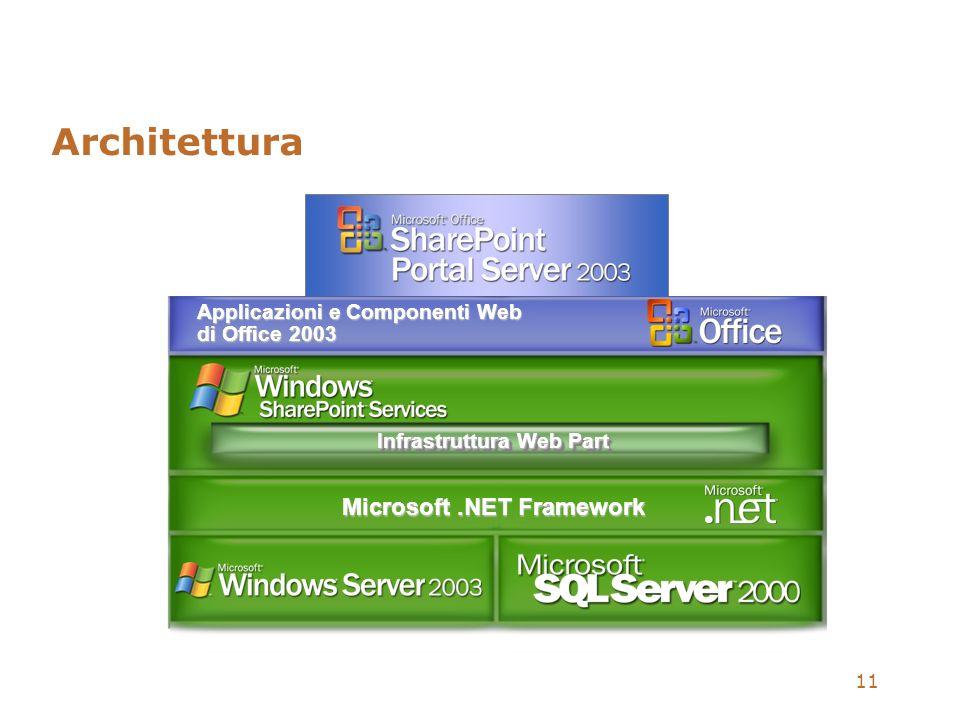 11 Architettura Applicazioni e Componenti Web di Office 2003 Infrastruttura Web Part Microsoft.NET Framework
