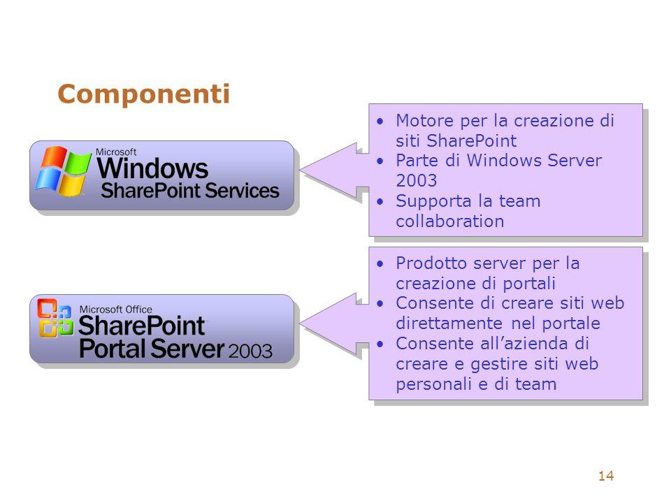 14 Componenti Motore per la creazione di siti SharePoint Parte di Windows Server 2003 Supporta la team collaboration Motore per la creazione di siti S