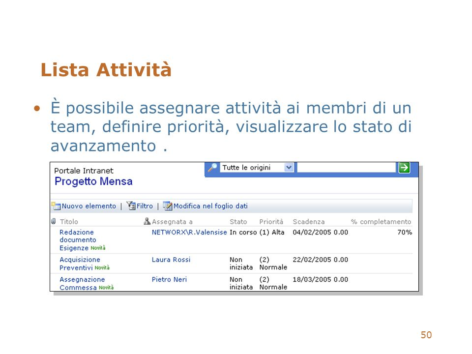 50 Lista Attività È possibile assegnare attività ai membri di un team, definire priorità, visualizzare lo stato di avanzamento.