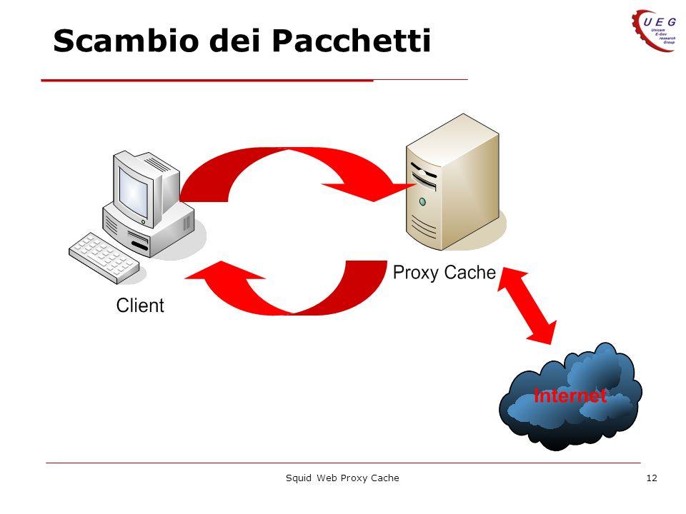 Squid Web Proxy Cache12 Scambio dei Pacchetti