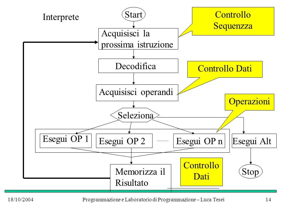 18/10/2004Programmazione e Laboratorio di Programmazione – Luca Tesei13 Linterprete La struttura dellinterprete è sempre la stessa per una qualunque macchina astratta Quello che cambia sono le altre componenti