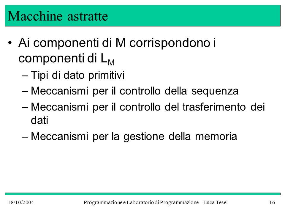 18/10/2004Programmazione e Laboratorio di Programmazione – Luca Tesei15 Il linguaggio di una macchina astratta M macchina astratta L M linguaggio macchina di M: è il linguaggio in cui si esprimono tutti i programmi interpretati dallinterprete di M I programmi sono particolari dati primitivi su cui opera linterprete