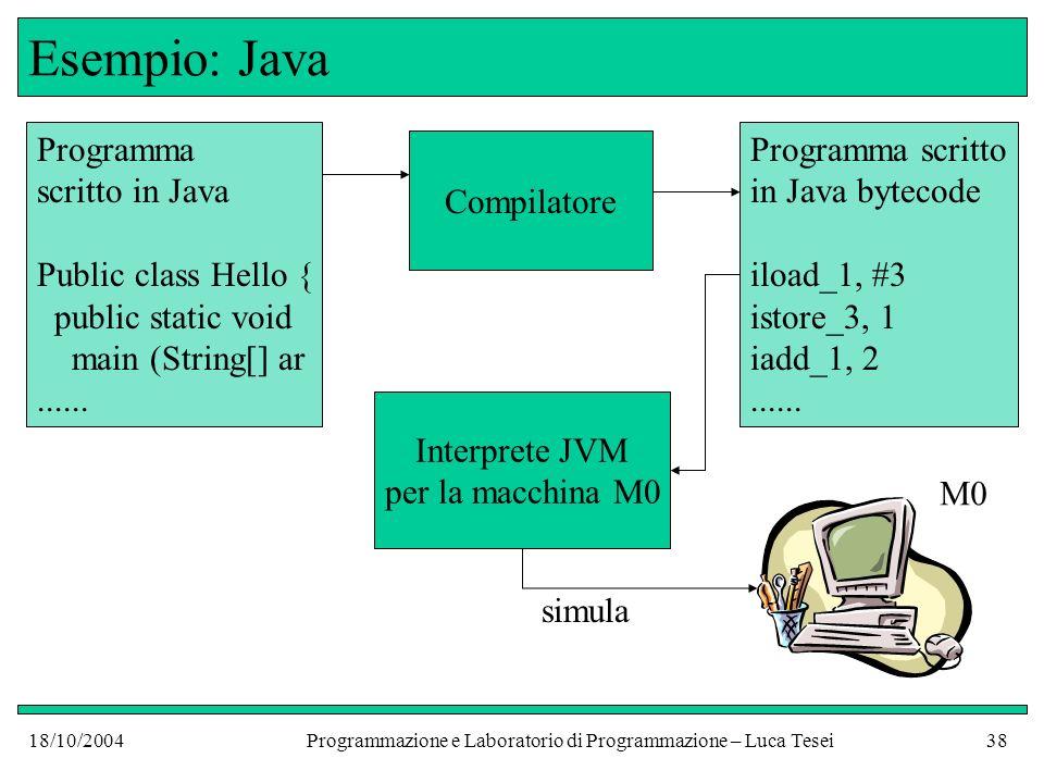18/10/2004Programmazione e Laboratorio di Programmazione – Luca Tesei37 Esempio: Java Limplementazione del linguaggio Java è mista I programmi in Java vengono compilati, ma il risultato della compilazione è eseguibile su una macchina astratta (la Java Virtual Machine - JVM) che di solito non è una macchina fisica Il linguaggio della JVM si chiama Java bytecode ed ha le caratteristiche di un linguaggio di basso livello con diverse funzionalità specifiche per gestire le particolarità del linguaggio Java (oggetti, classi, eccezioni etc.) La JVM viene simulata tramite interpretazione su diverse macchine fisiche