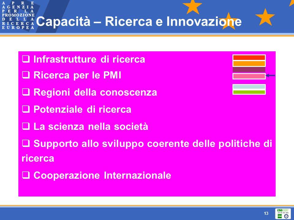 13 Infrastrutture di ricerca Ricerca per le PMI Regioni della conoscenza Potenziale di ricerca La scienza nella società Supporto allo sviluppo coerent