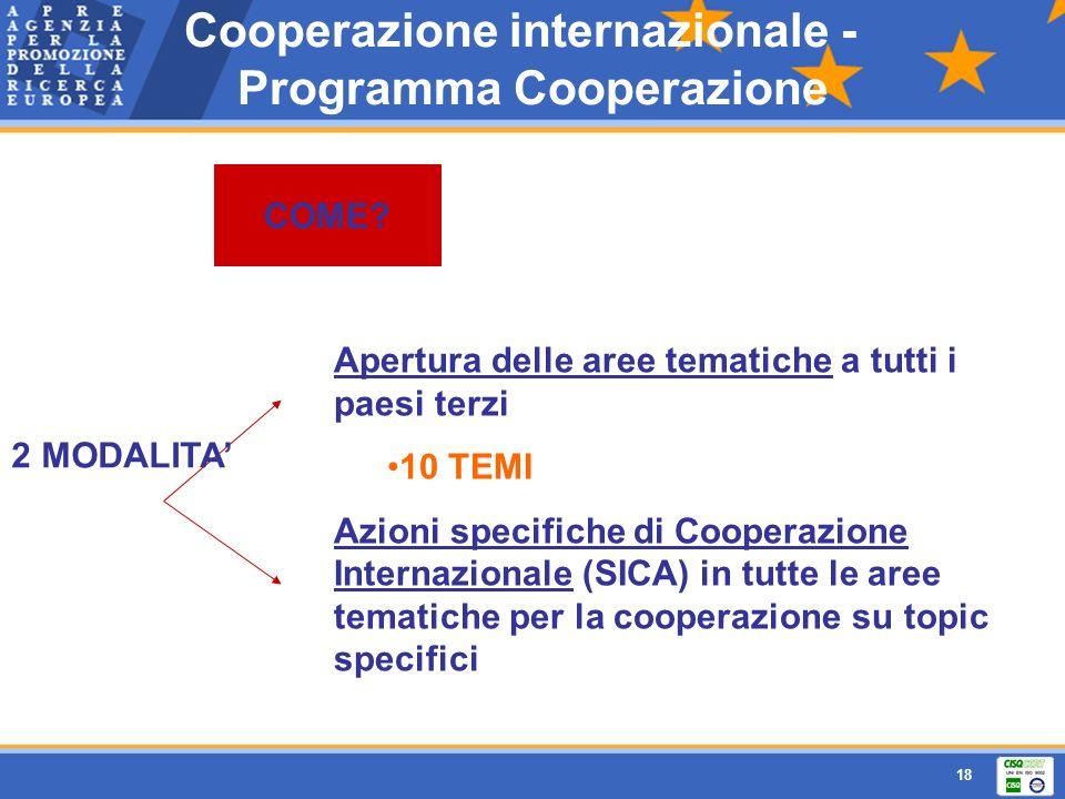 18 Apertura delle aree tematiche a tutti i paesi terzi 10 TEMI Azioni specifiche di Cooperazione Internazionale (SICA) in tutte le aree tematiche per