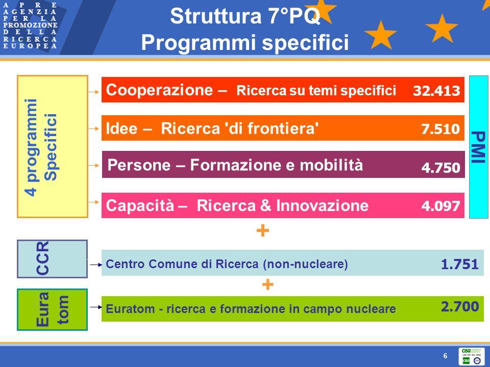 6 Struttura 7°PQ Programmi specifici Cooperazione – Ricerca su temi specifici Persone – Formazione e mobilità Idee – Ricerca 'di frontiera' Capacità –