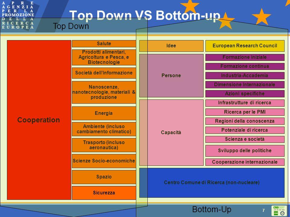 7 Top Down VS Bottom-up Cooperation Salute Prodotti alimentari, Agricoltura e Pesca, e Biotecnologie Società dellInformazione Nanoscenze, nanotecnolog