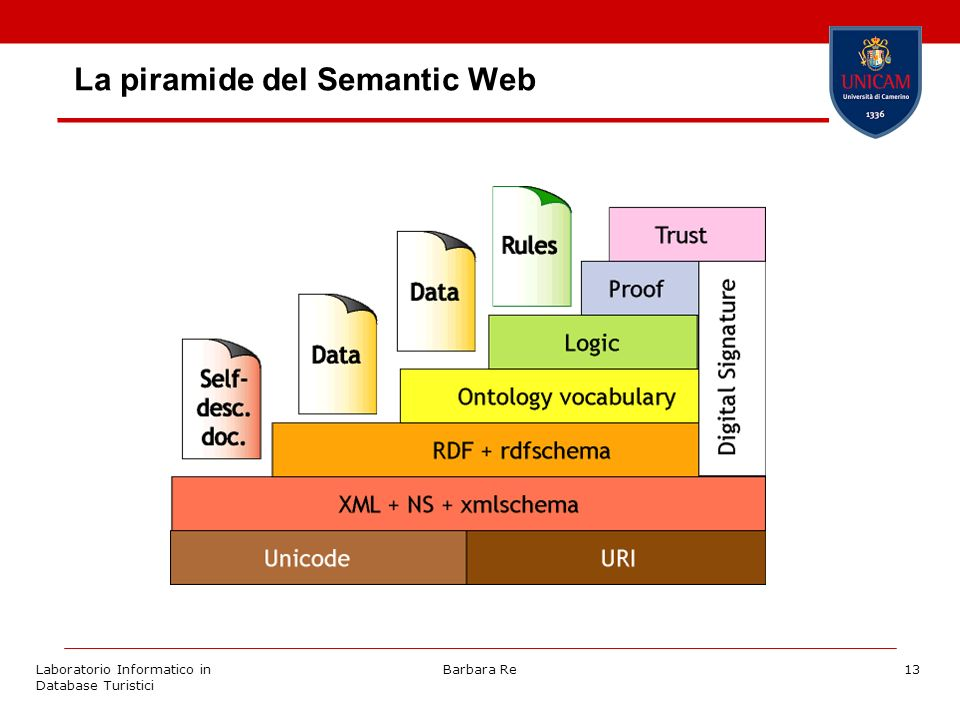 Laboratorio Informatico in Database Turistici Barbara Re13 La piramide del Semantic Web