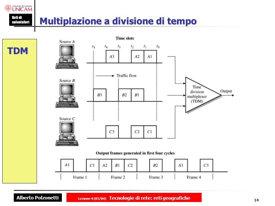 Alberto Polzonetti Reti di calcolatori Lezione 4 (03/04) Tecnologie di rete: reti geografiche 14 Multiplazione a divisione di tempo TDM
