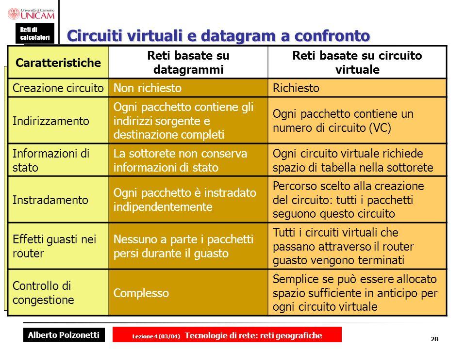 Alberto Polzonetti Reti di calcolatori Lezione 4 (03/04) Tecnologie di rete: reti geografiche 28 Circuiti virtuali e datagram a confronto Caratteristi