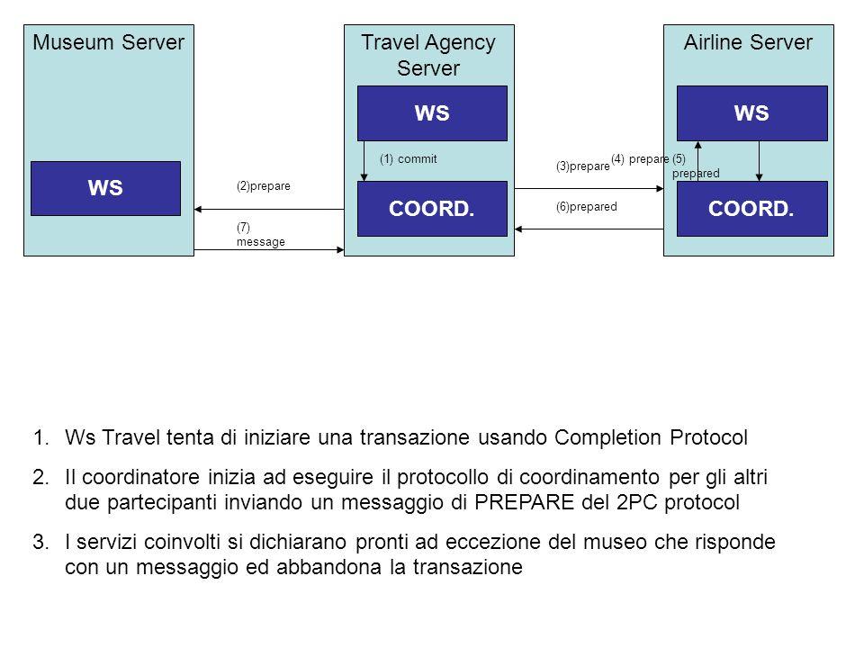 Short term atomic transaction (example) Travel agency deve trovare un volo per un cliente che deve visitare un museo Travel Agency e Airline hanno i p