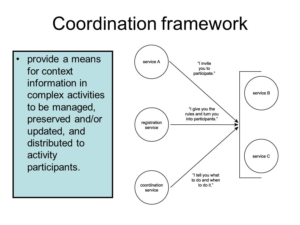 COORDINATION Every activity introduces a level of context into an application runtime environment. context information –Something that is happening or