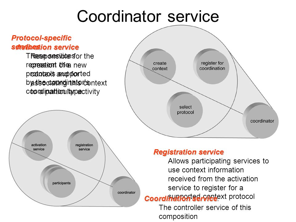 Coordinator service model WS-Coordination establishes a framework that introduces a generic service based on the coordinator service model This service controls a composition of three other services that each play a specific part in the management of context data.