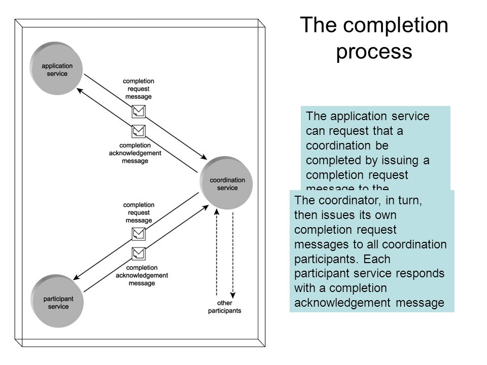 The instantiated process The coordination service composition is instantiated when an application service contacts the activation service Via a Create