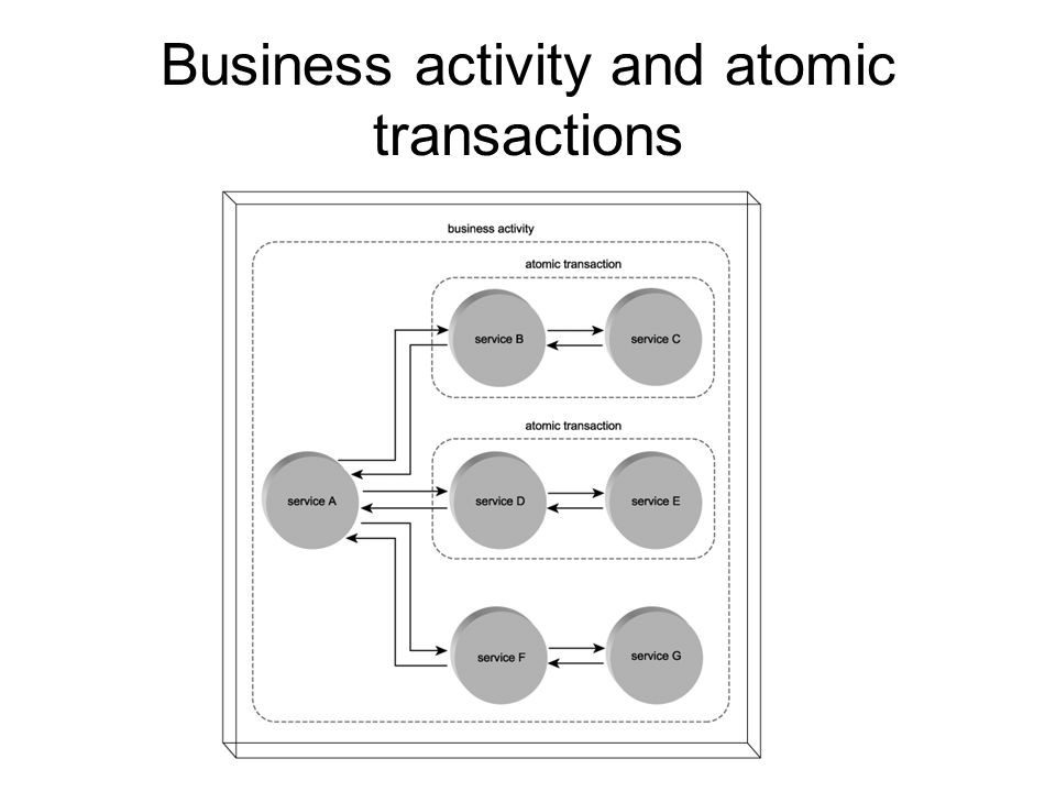 Business activity states (2/2) Cancelled state –Alternatively to compensation state; –This typically results in the termination of any further processing outside of the cancellation notifications that need to be distributed Exit state –What also distinguishes business activities from atomic transactions is the fact that participating services are not required to remain participants for the duration of the activity.