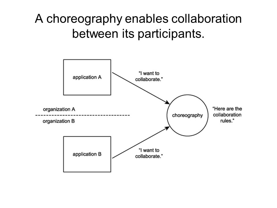 Choreography A choreography is essentially a collaboration process designed to allow organizations to interact in an environment that is not owned by any one partner.