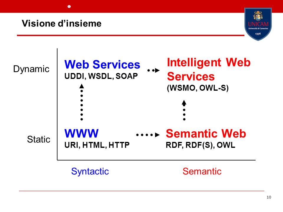 10 WWW URI, HTML, HTTP Semantic Web RDF, RDF(S), OWL Dynamic Web Services UDDI, WSDL, SOAP Static Intelligent Web Services (WSMO, OWL-S) SyntacticSemantic Visione dinsieme