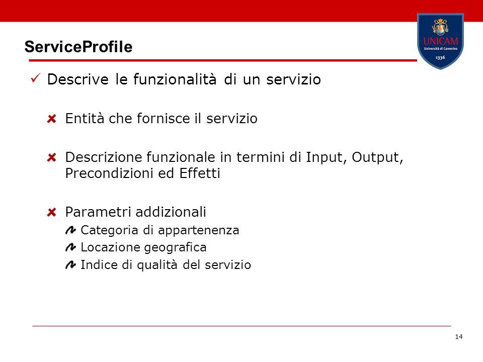 14 ServiceProfile Descrive le funzionalità di un servizio Entità che fornisce il servizio Descrizione funzionale in termini di Input, Output, Precondizioni ed Effetti Parametri addizionali Categoria di appartenenza Locazione geografica Indice di qualità del servizio