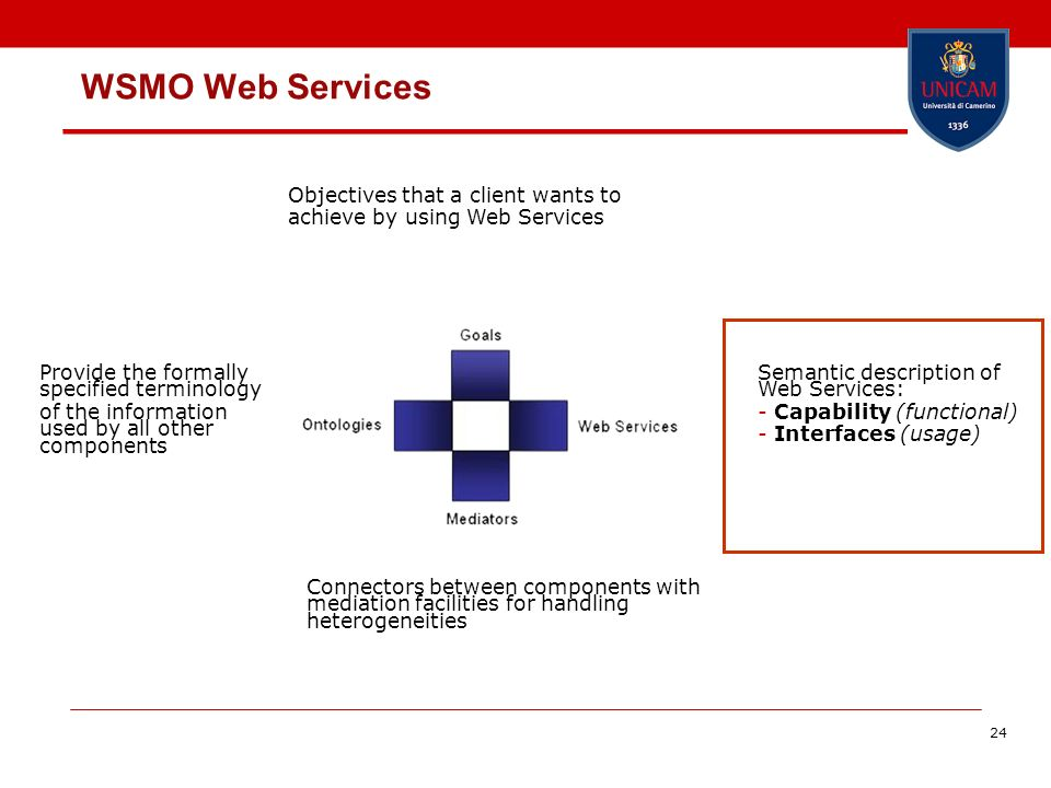24 WSMO Web Services Provide the formally specified terminology of the information used by all other components Semantic description of Web Services: - Capability (functional) - Interfaces (usage) Connectors between components with mediation facilities for handling heterogeneities Objectives that a client wants to achieve by using Web Services