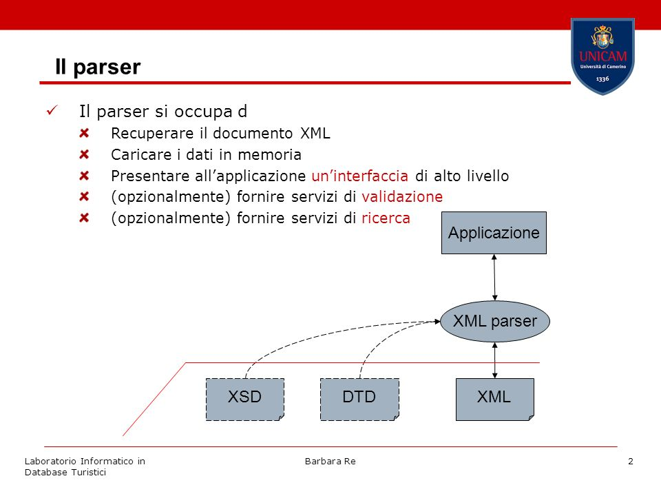 Laboratorio Informatico in Database Turistici Barbara Re2 Il parser Il parser si occupa d Recuperare il documento XML Caricare i dati in memoria Presentare allapplicazione uninterfaccia di alto livello (opzionalmente) fornire servizi di validazione (opzionalmente) fornire servizi di ricerca XMLDTD XML parser Applicazione XSD