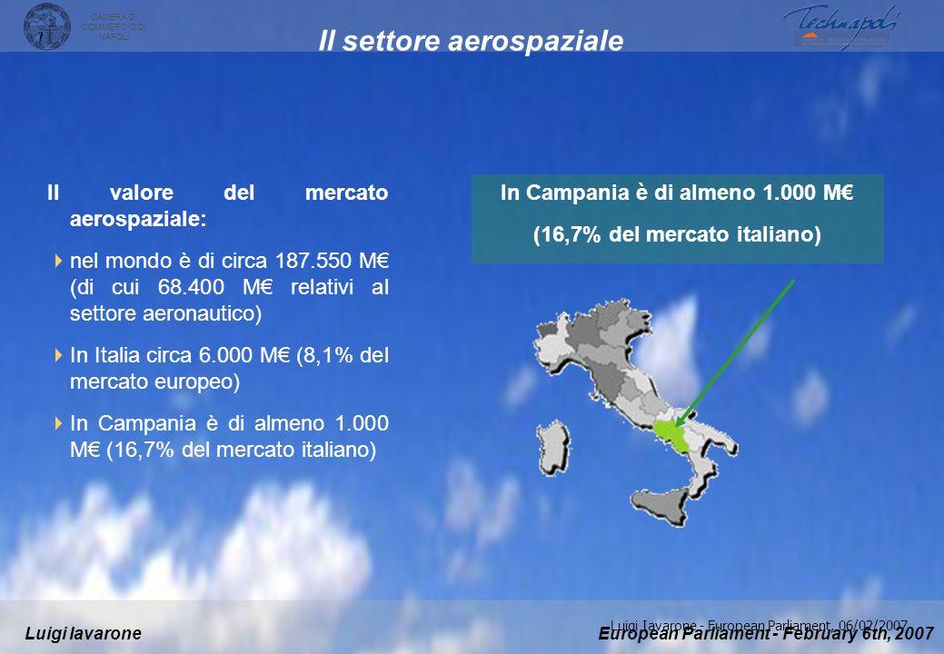 European Parliament - February 6th, 2007Luigi Iavarone CAMERA DI COMMERCIO DI NAPOLI Luigi Iavarone - European Parliament, 06/02/2007 Il settore aerospaziale Il valore del mercato aerospaziale: nel mondo è di circa 187.550 M (di cui 68.400 M relativi al settore aeronautico) In Italia circa 6.000 M (8,1% del mercato europeo) In Campania è di almeno 1.000 M (16,7% del mercato italiano) In Campania è di almeno 1.000 M (16,7% del mercato italiano)
