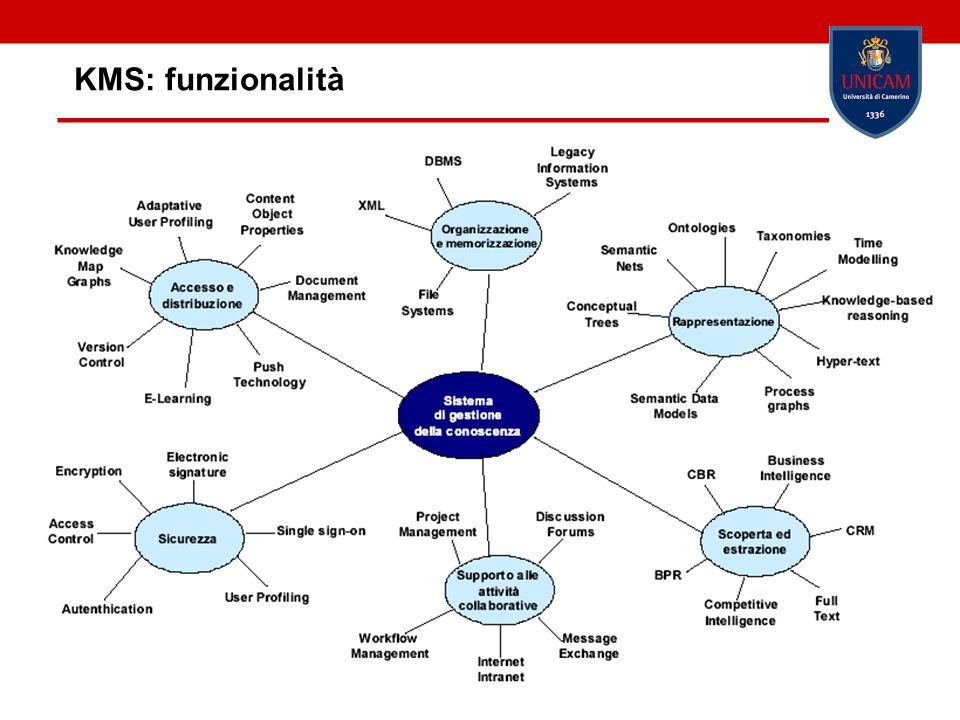 Barbara Re10 KMS: funzionalità