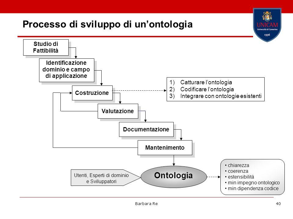 Barbara Re40 Processo di sviluppo di unontologia Studio di Fattibilità Identificazione dominio e campo di applicazione Costruzione Valutazione Documen