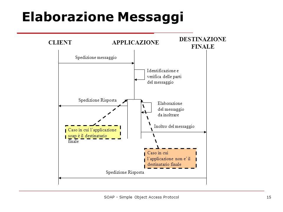 SOAP - Simple Object Access Protocol15 CLIENTAPPLICAZIONE Spedizione messaggio Identificazione e verifica delle parti del messaggio Spedizione Rispost