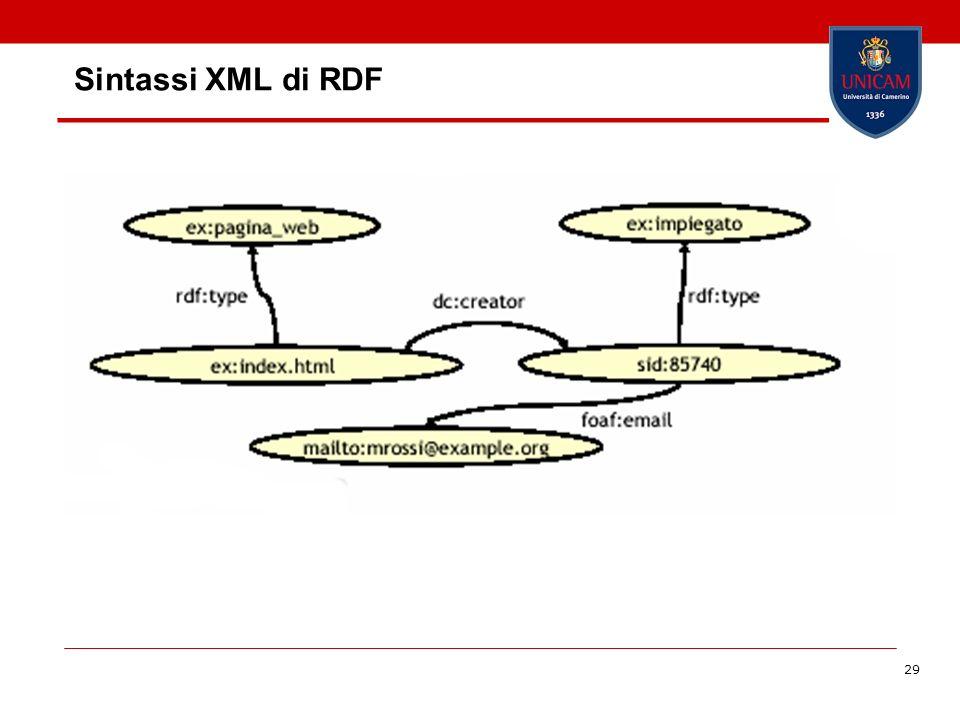 29 Sintassi XML di RDF