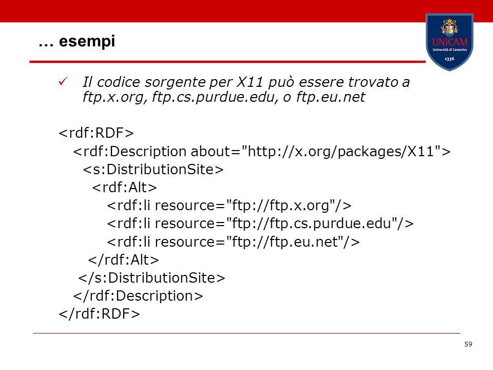59 … esempi Il codice sorgente per X11 può essere trovato a ftp.x.org, ftp.cs.purdue.edu, o ftp.eu.net