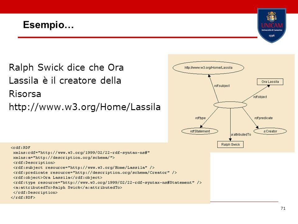 71 Esempio… Ralph Swick dice che Ora Lassila è il creatore della Risorsa http://www.w3.org/Home/Lassila