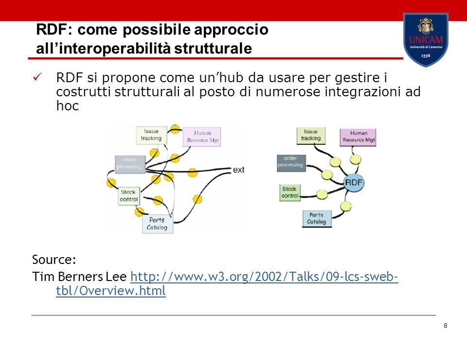 8 RDF: come possibile approccio allinteroperabilità strutturale RDF si propone come unhub da usare per gestire i costrutti strutturali al posto di num