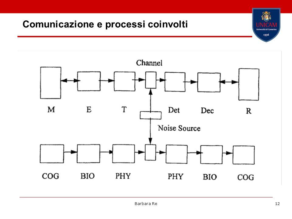 Barbara Re12 Comunicazione e processi coinvolti