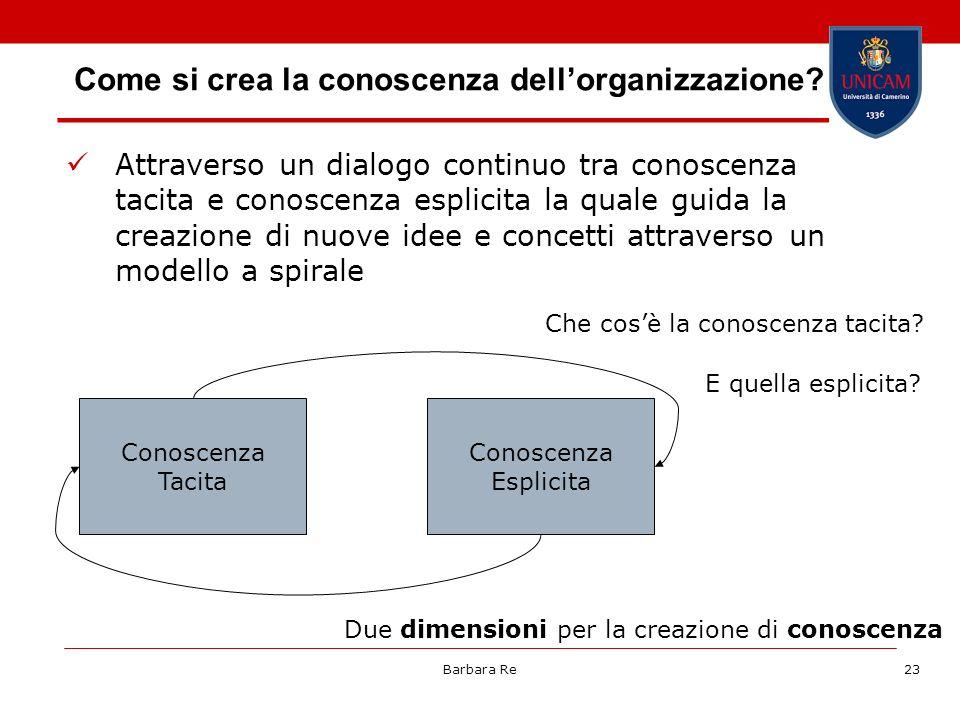 Barbara Re23 Come si crea la conoscenza dellorganizzazione? Attraverso un dialogo continuo tra conoscenza tacita e conoscenza esplicita la quale guida