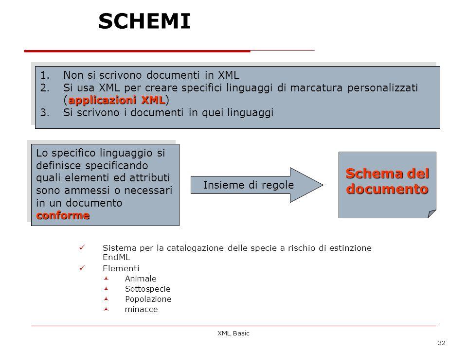 XML Basic 32 SCHEMI Sistema per la catalogazione delle specie a rischio di estinzione EndML Elementi Animale Sottospecie Popolazione minacce 1.Non si