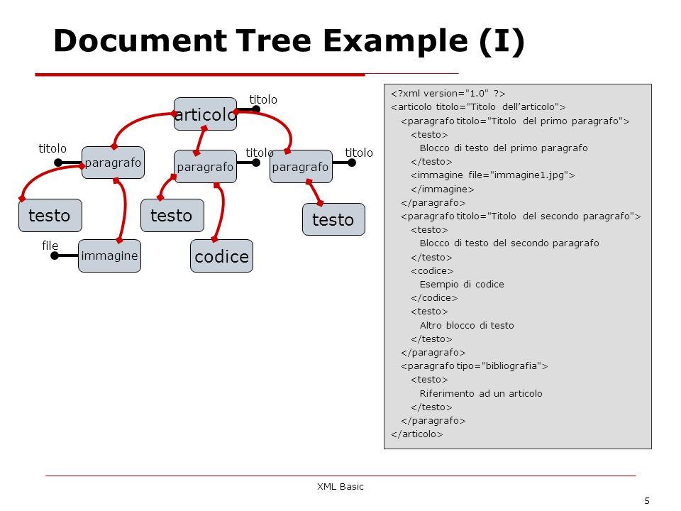 XML Basic 5 articolo testo paragrafo testo immagine paragrafo codice testo titolo file Document Tree Example (I) Blocco di testo del primo paragrafo B