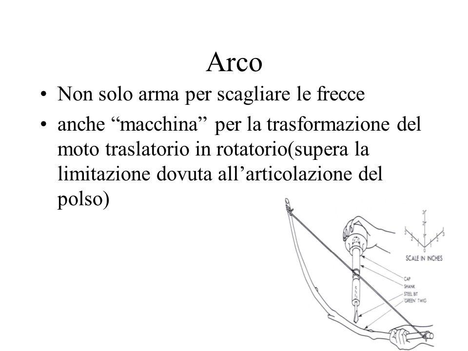 Arco Non solo arma per scagliare le frecce anche macchina per la trasformazione del moto traslatorio in rotatorio(supera la limitazione dovuta allarti