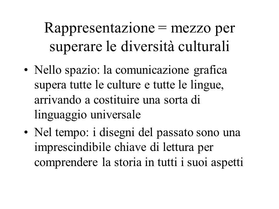 Rappresentazione = mezzo per superare le diversità culturali Nello spazio: la comunicazione grafica supera tutte le culture e tutte le lingue, arrivan