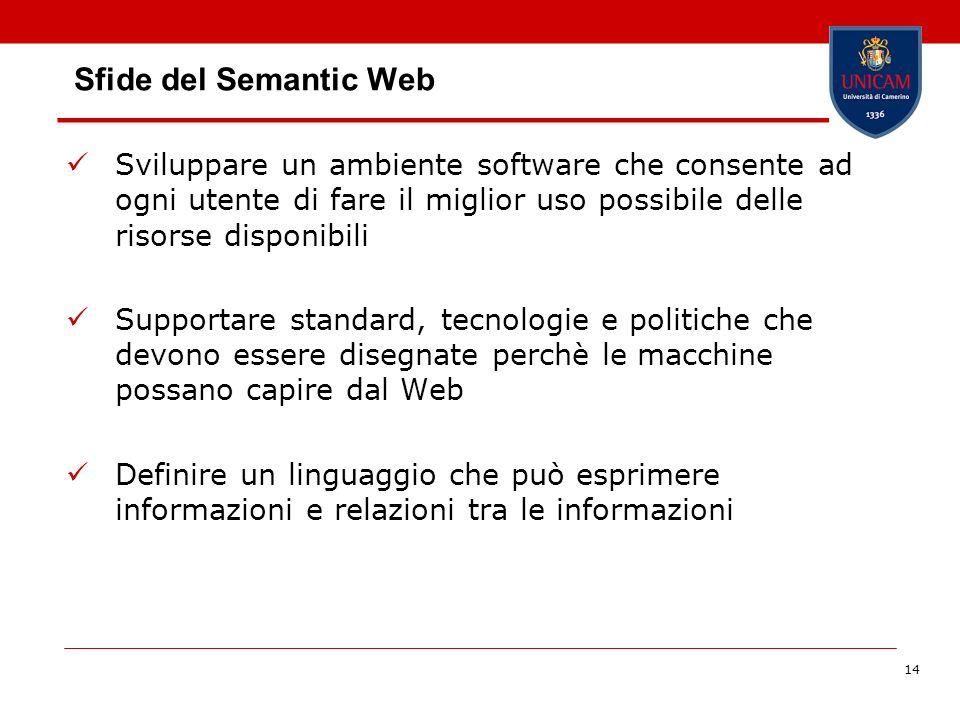 14 Sfide del Semantic Web Sviluppare un ambiente software che consente ad ogni utente di fare il miglior uso possibile delle risorse disponibili Suppo