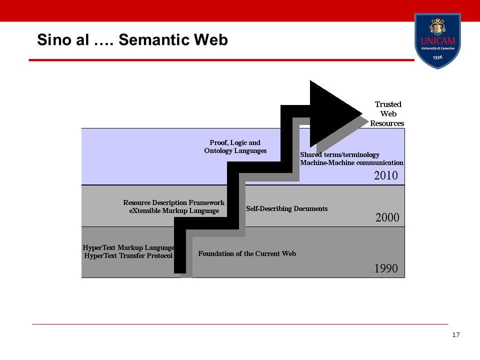17 Sino al …. Semantic Web