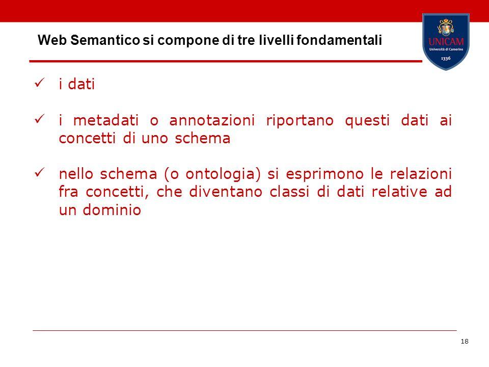 18 Web Semantico si compone di tre livelli fondamentali i dati i metadati o annotazioni riportano questi dati ai concetti di uno schema nello schema (