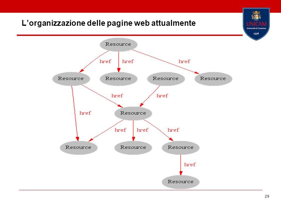 29 Lorganizzazione delle pagine web attualmente