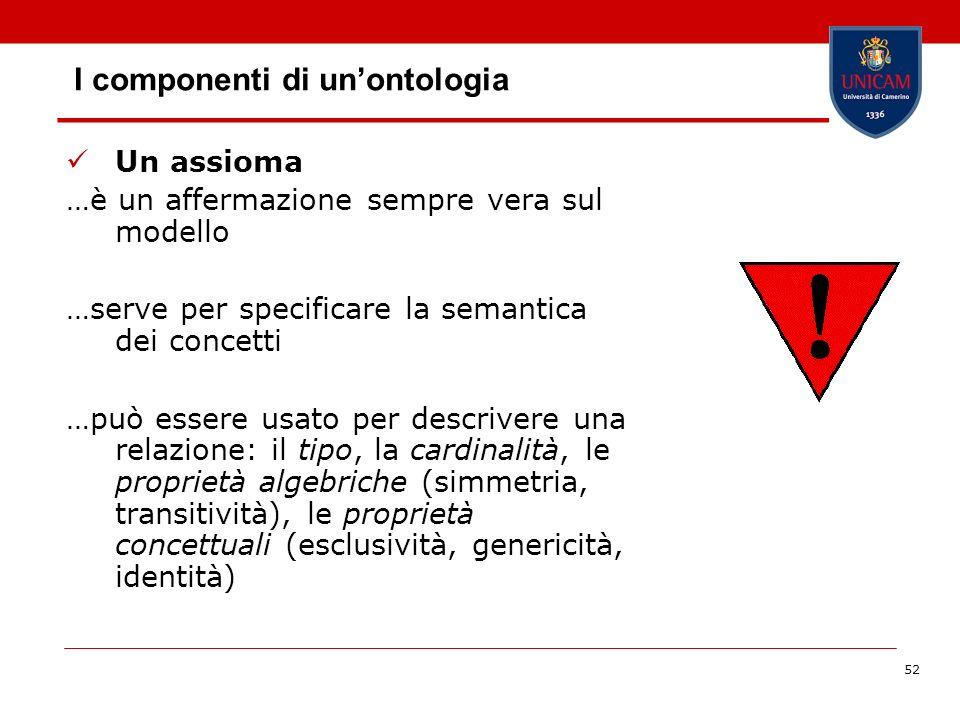 52 I componenti di unontologia Un assioma …è un affermazione sempre vera sul modello …serve per specificare la semantica dei concetti …può essere usat