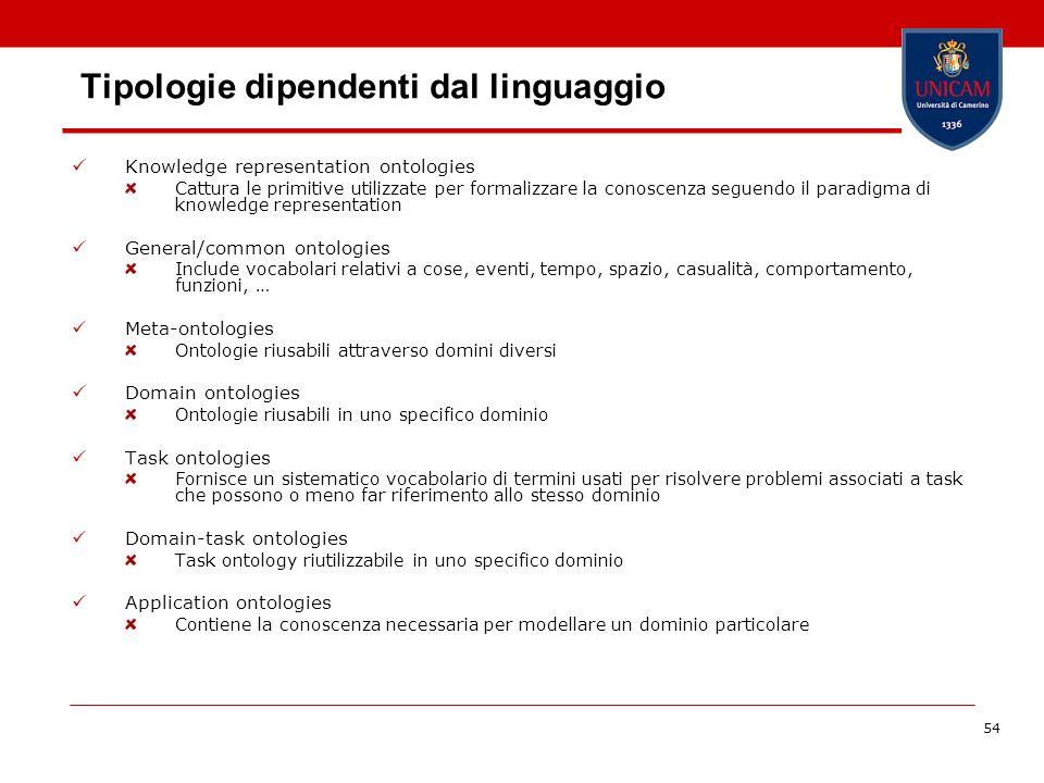 54 Tipologie dipendenti dal linguaggio Knowledge representation ontologies Cattura le primitive utilizzate per formalizzare la conoscenza seguendo il