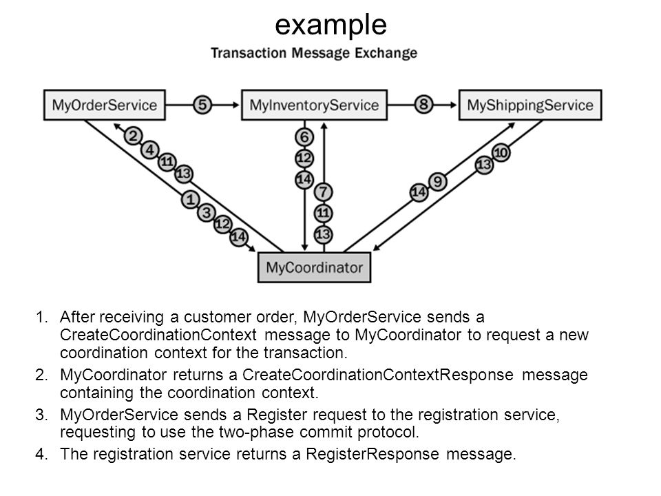 Examples of a Coordinated Process A single coordinator service manages an atomic transaction among three Web services. The Web services involved in th