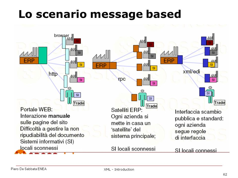 XML - Introduction 62 Lo scenario message based Piero De Sabbata ENEA
