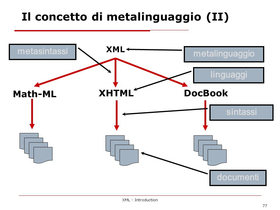XML - Introduction 77 metalinguaggio documenti Il concetto di metalinguaggio (II) XML Math-ML XHTMLDocBook sintassi metasintassi linguaggi